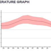 Temperature graph 1